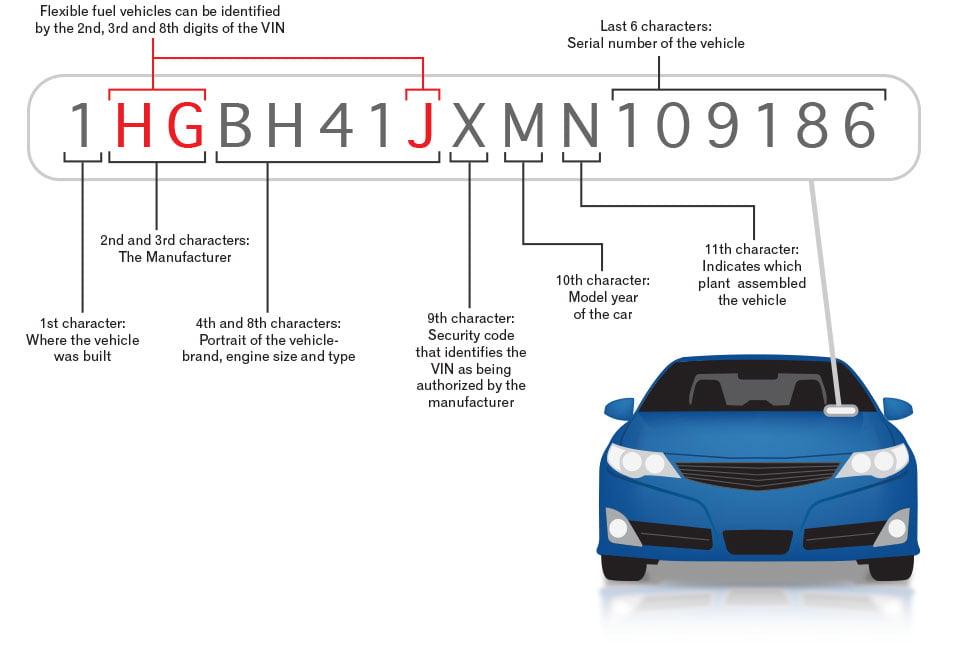 apa itu VIN vehicle identification number