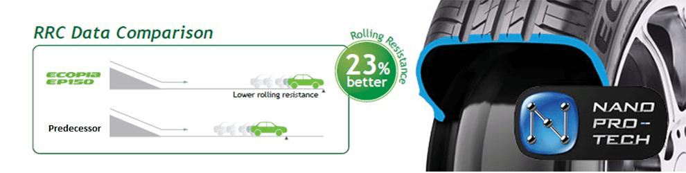 Rolling Resistance Bridgestone Ecopia EP150