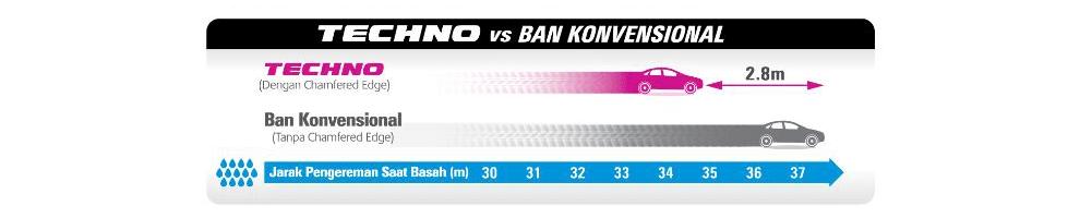 Perbandingan ban Bridgestone Techno Sport