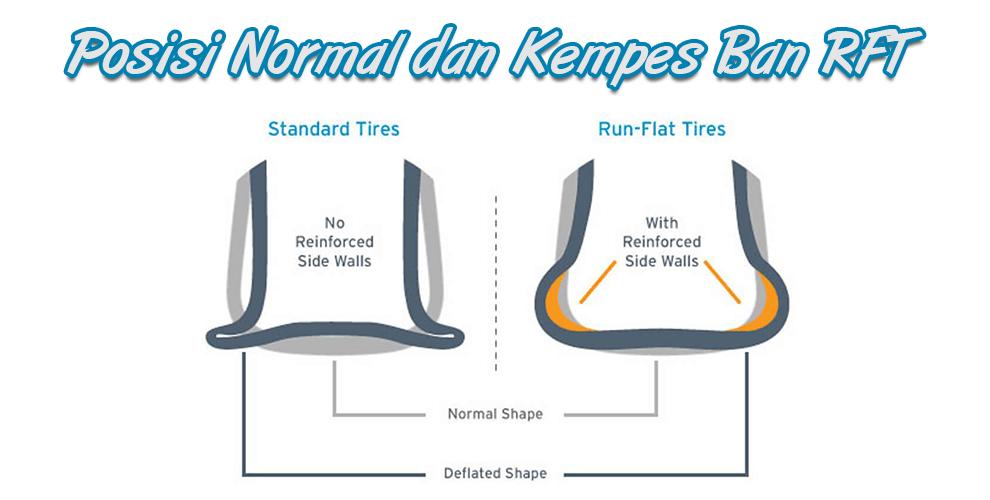 Perbedaan Posisi Noramal dan Kempes Ban RFT